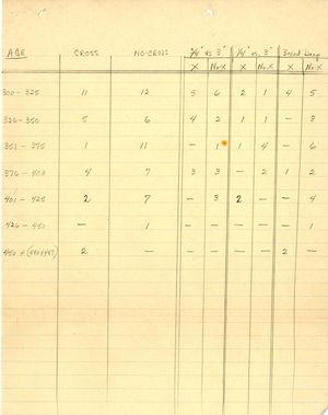 Age - Cross - No Cross data chart