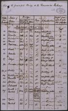 List of the Principal Bridges on the Roumanian Railways
