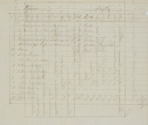 Copy of Financial Records of Walter, George, and William Leslie, 1845