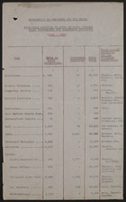 Association of Workshops for the Blind - Statistics Relating to Sales effected through Local Authorities and Government Contracts, 1934-1935